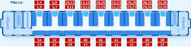 Схема распределения мест в поезде